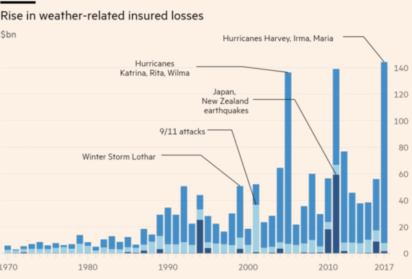 Rise in Weather-Related Insurance Losses