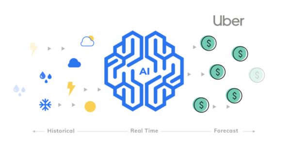 climacell weather for ai